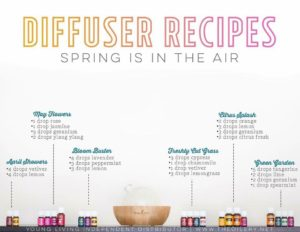 Diffusion Recipes